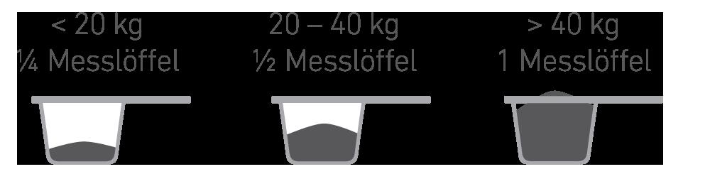Dosierung Futterkohle für Hunde mit Messlöffel | CharLine GmbH
