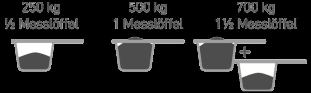 Dosierung Futterkohle für Pferde mit Messlöffel | CharLine GmbH
